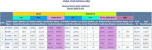 Goa_Ration_Card_List_Download_Online