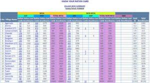 Goa_Ration_Card_List_Download_Online_2